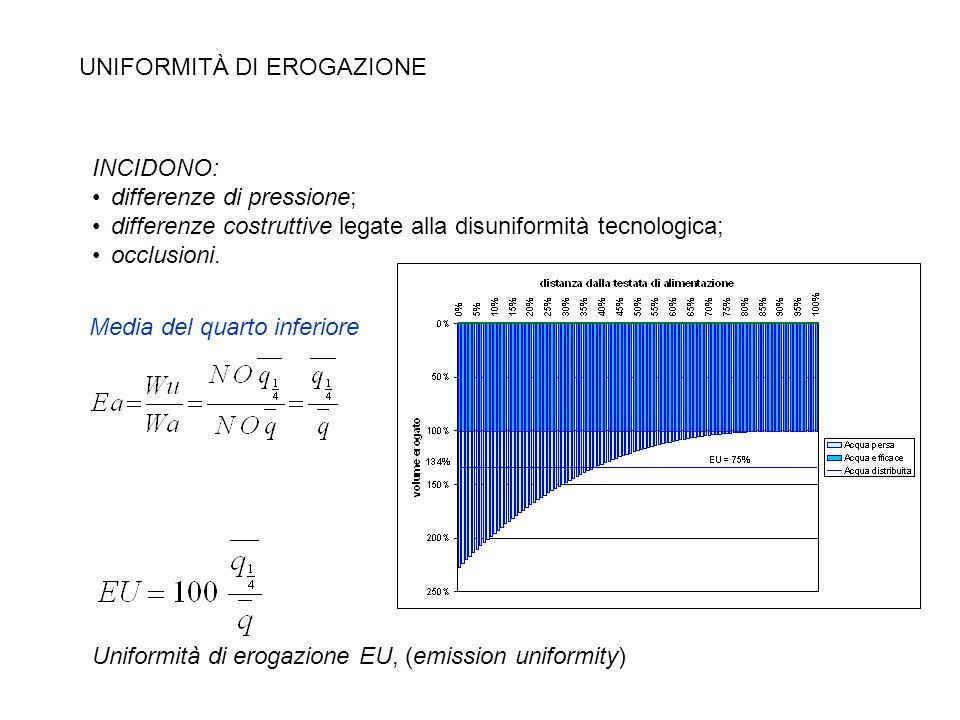 UNIFORMITÀ DI EROGAZIONE INCIDONO: differenze di pressione; differenze costruttive legate alla disuniformità tecnologica; occlusioni. Media del quarto