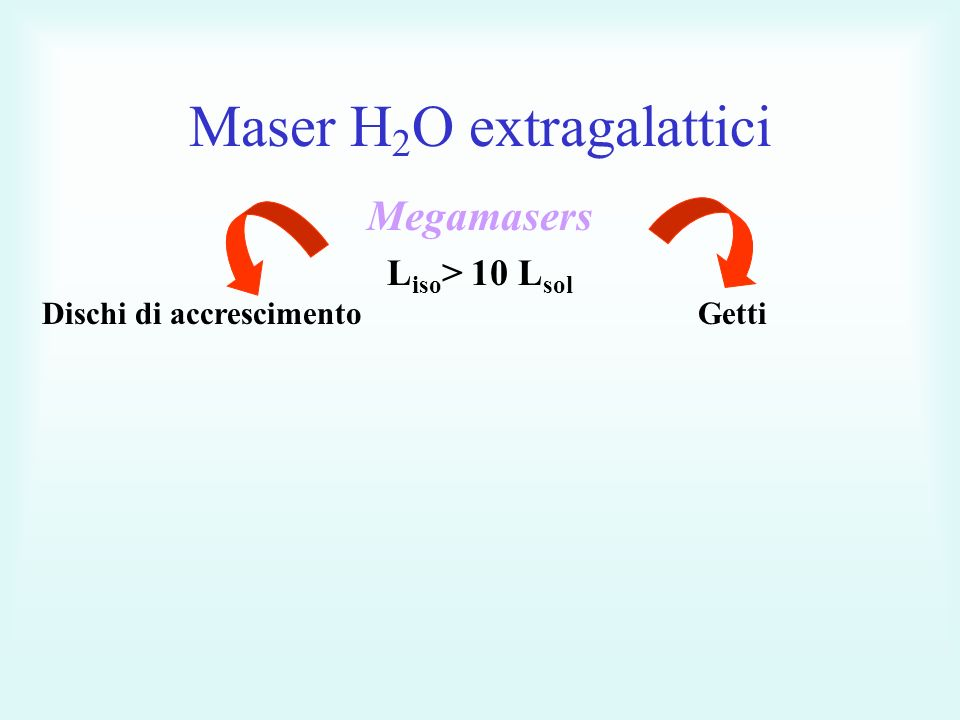 Maser H 2 O extragalattici Megamasers L iso > 10 L sol Dischi di accrescimentoGetti
