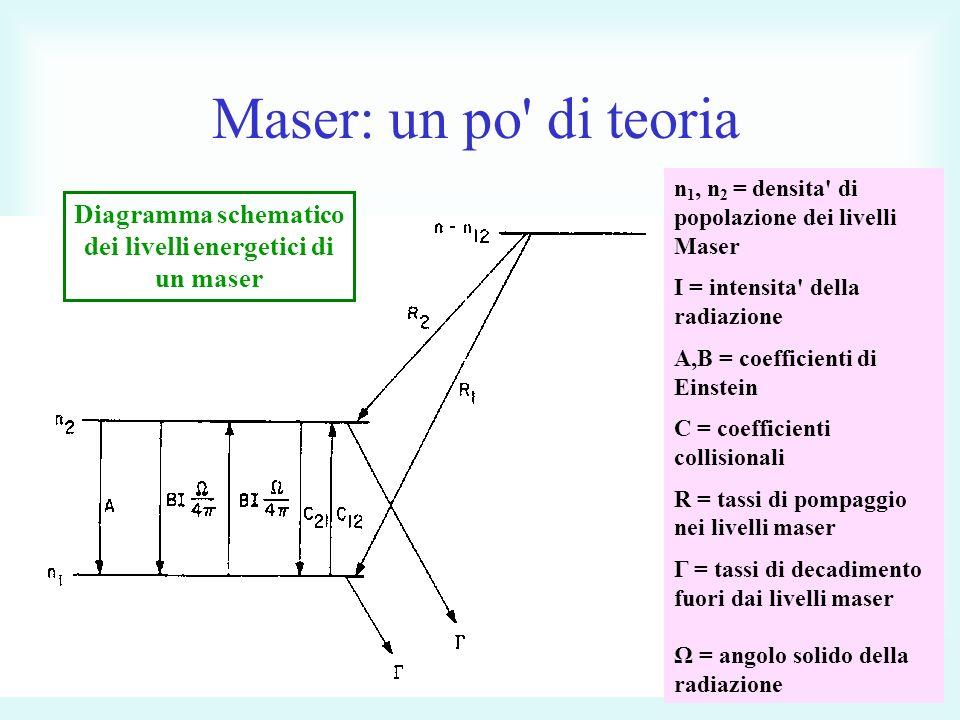Maser: un po di teoria n 1, n 2 = densita di popolazione dei livelli Maser I = intensita della radiazione A,B = coefficienti di Einstein C = coefficienti collisionali R = tassi di pompaggio nei livelli maser Γ = tassi di decadimento fuori dai livelli maser Ω = angolo solido della radiazione Diagramma schematico dei livelli energetici di un maser