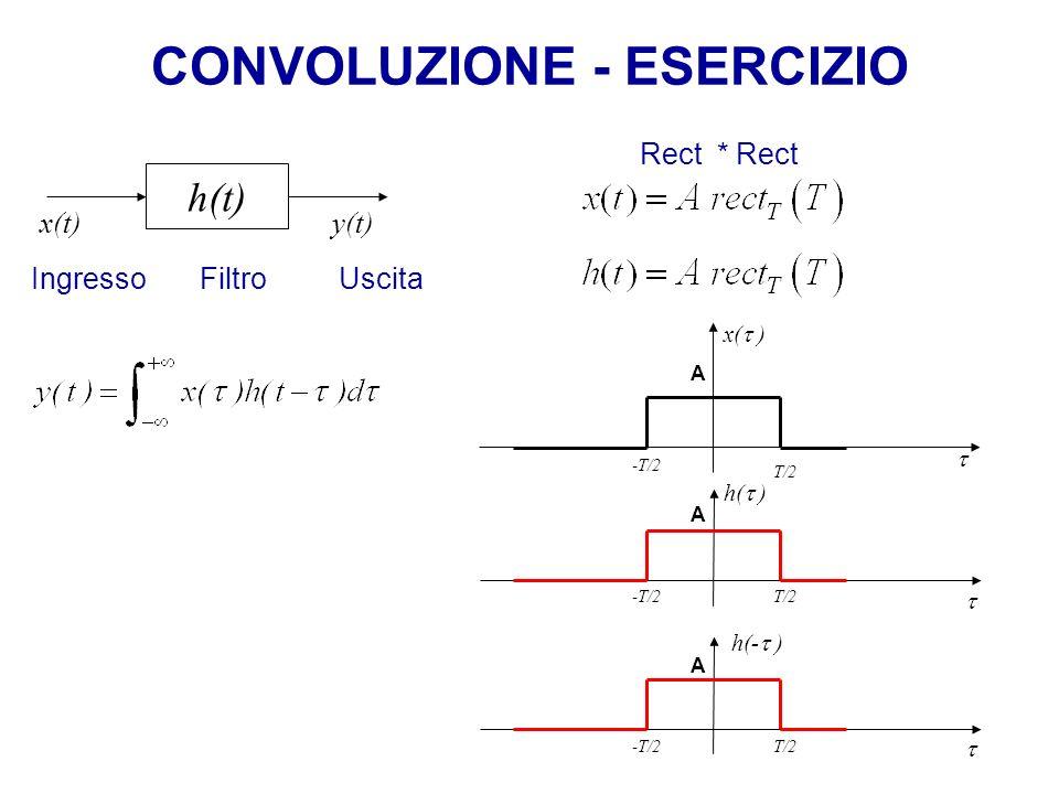 CONVOLUZIONE - ESERCIZIO Rect * Rect A A T/2 x( ) h( ) A h(- ) h(t) x(t) y(t) Ingresso Filtro Uscita T/2 -T/2 T/2 -T/2