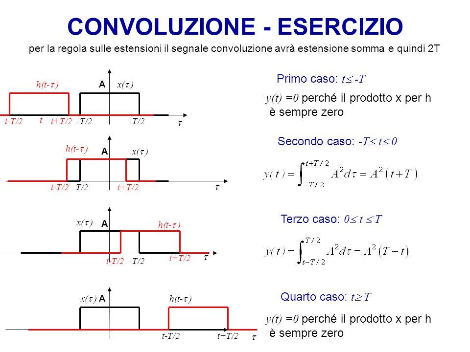 CONVOLUZIONE - ESERCIZIO A x( ) A x( ) Primo caso: t -T t t-T/2 t+T/2t-T/2 A x( ) Secondo caso: -T t 0 Terzo caso: 0 t T h(t- ) per la regola sulle es