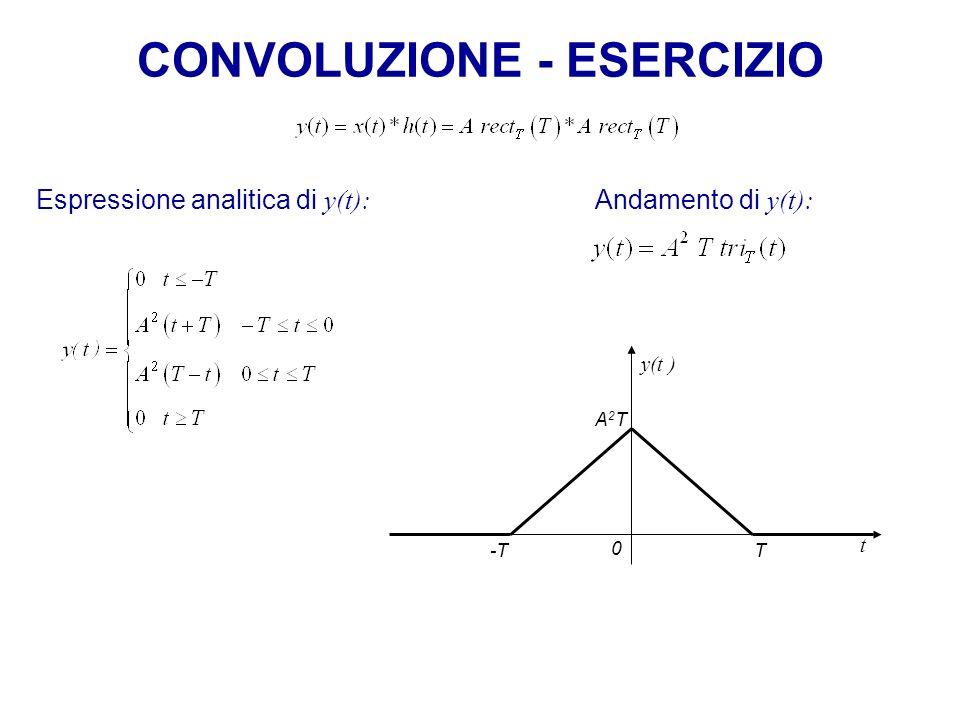 CONVOLUZIONE - ESERCIZIO Espressione analitica di y(t): y(t ) T 0 A2TA2T Andamento di y(t): -T t