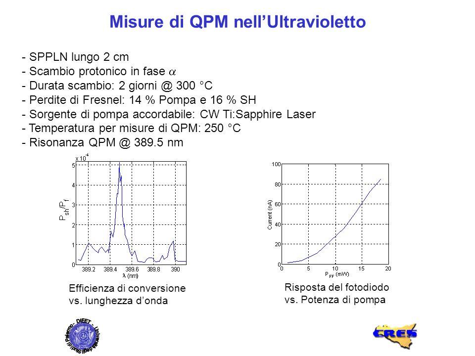 Efficienza di conversione vs. lunghezza donda Risposta del fotodiodo vs. Potenza di pompa Misure di QPM nellUltravioletto - SPPLN lungo 2 cm - Scambio