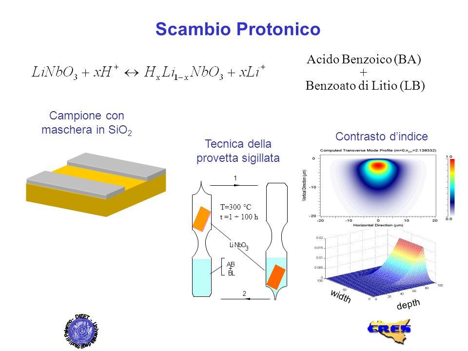 Tecnica della provetta sigillata Acido Benzoico (BA) + Benzoato di Litio (LB) Contrasto dindice Campione con maschera in SiO 2 width depth T=300 °C t