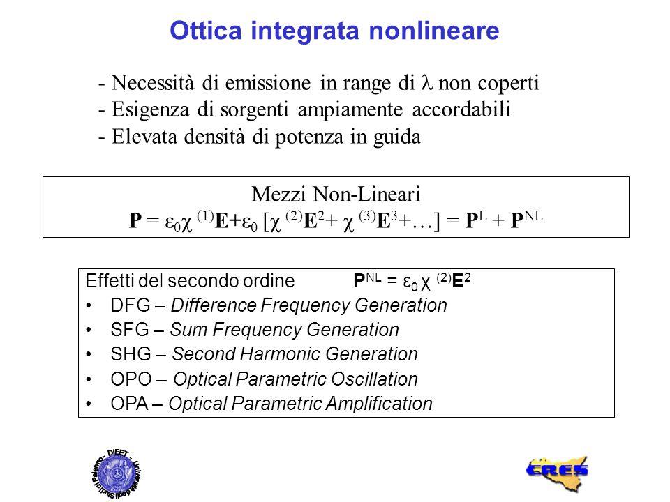 Ottica integrata nonlineare - Necessità di emissione in range di non coperti - Esigenza di sorgenti ampiamente accordabili - Elevata densità di potenz