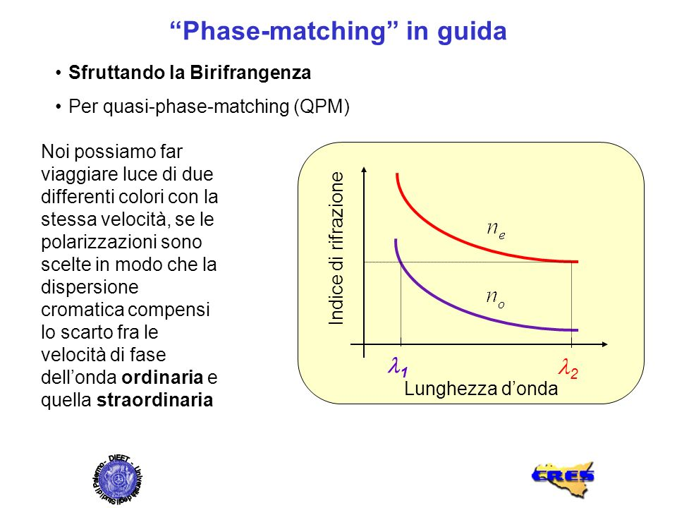 Phase-matching in guida Sfruttando la Birifrangenza Per quasi-phase-matching (QPM) Lunghezza donda Indice di rifrazione 2 1 Noi possiamo far viaggiare