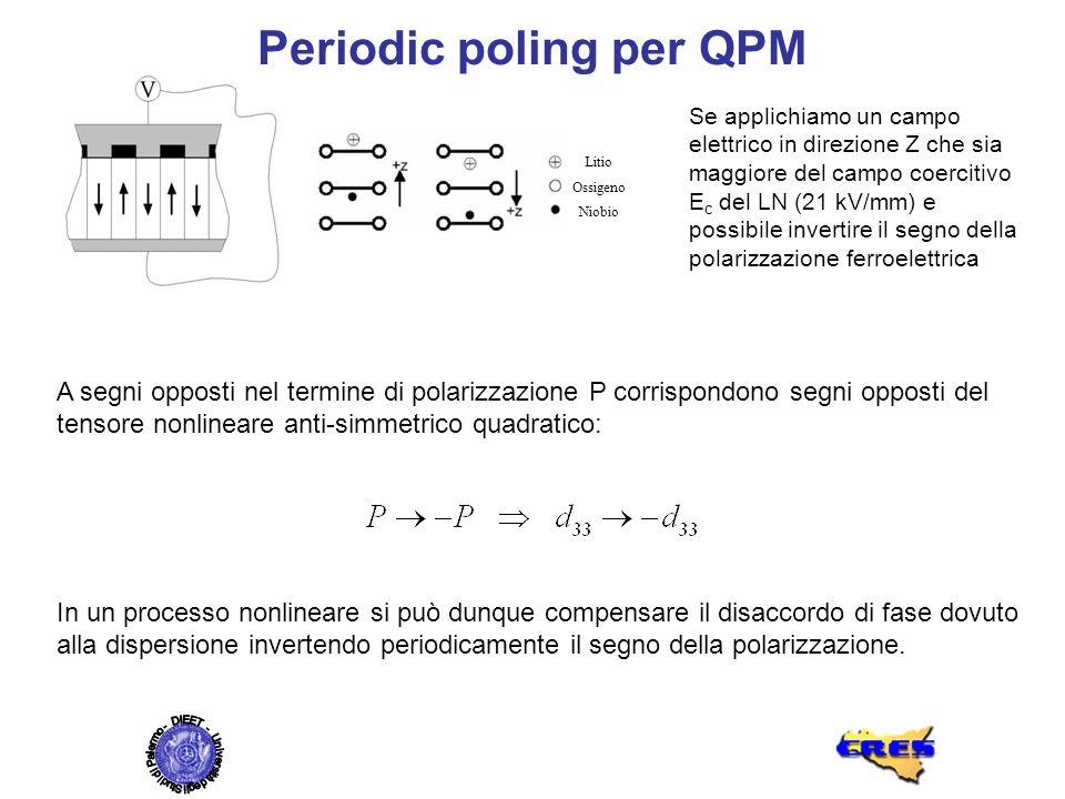 Periodic poling per QPM Litio Ossigeno Niobio A segni opposti nel termine di polarizzazione P corrispondono segni opposti del tensore nonlineare anti-