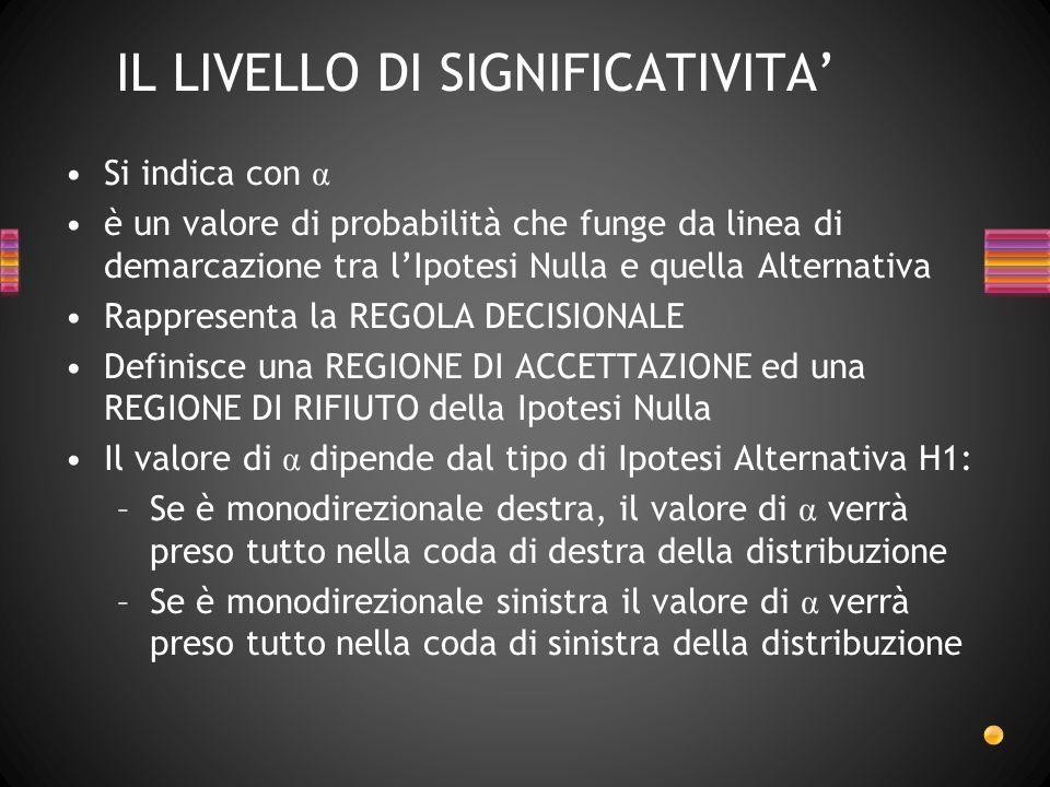 Ipotesi Alternativa monodirezionale destra H0H0 Regione di rifiuto Regione di accettazione (1- )