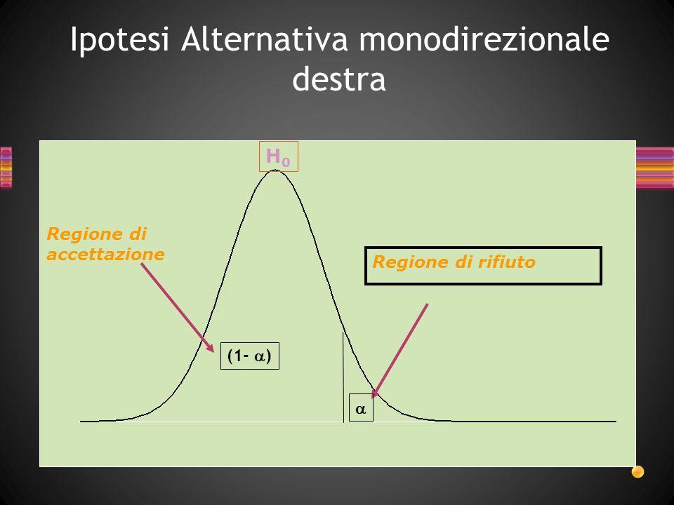 Ipotesi Alternativa monodirezionale sinistra H0H0 Regione di rifiuto Regione di accettazione (1- )