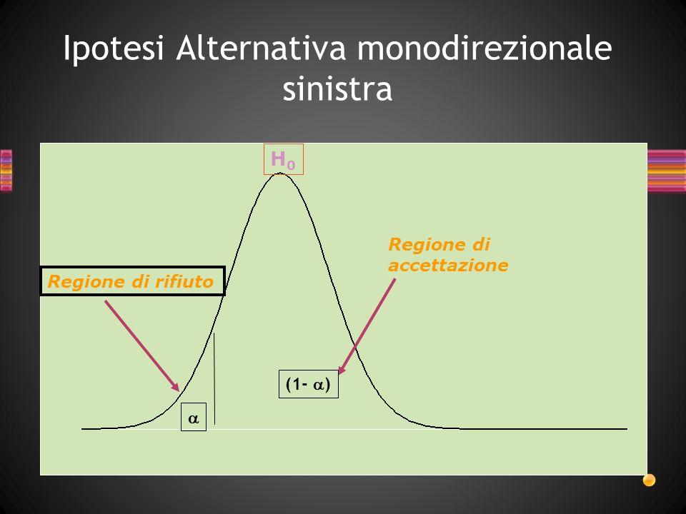 Ipotesi Alternativa Bidirezionale (1- ) /2 H0H0 Regione di rifiuto Regione di rifiuto Regione di accettazione