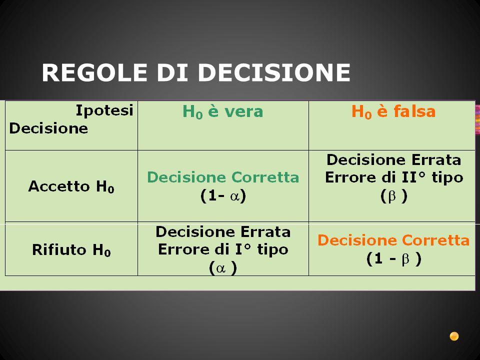 α 1-α β 1-β Decisione corretta Accetto H O quando è vera Rifiuto H O quando è falsa Decisione corretta