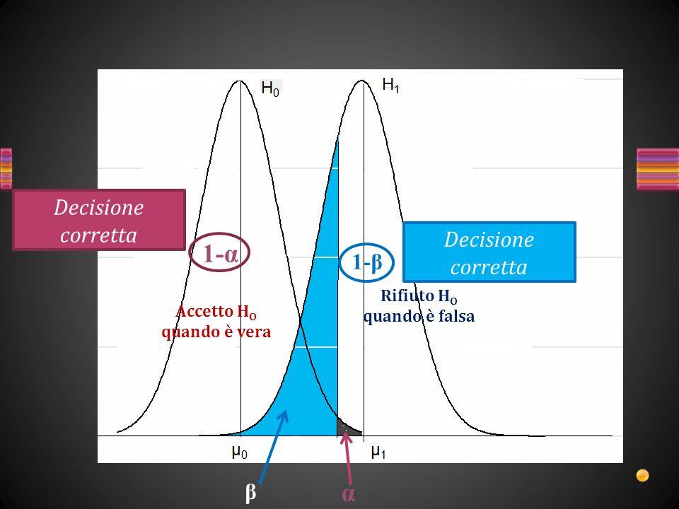 1-α 1-β Zona di rifiuto di H 1 in comune con H 0 Zona di rifiuto di H 0 in cui è vera anche H 1 Zona di rifiuto di H 1 non in comune con H O