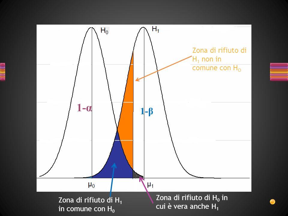 Probabilità di prendere la decisione corretta, cioè ACCETTARE LIPOTESI ALTERNATIVA QUANDO E CORRETTA 1 - β POTENZA DEL TEST STATISTICO È una misura dellimportanza delleffetto individuato statisticamente indipendente dal numero di soggetti utilizzati.