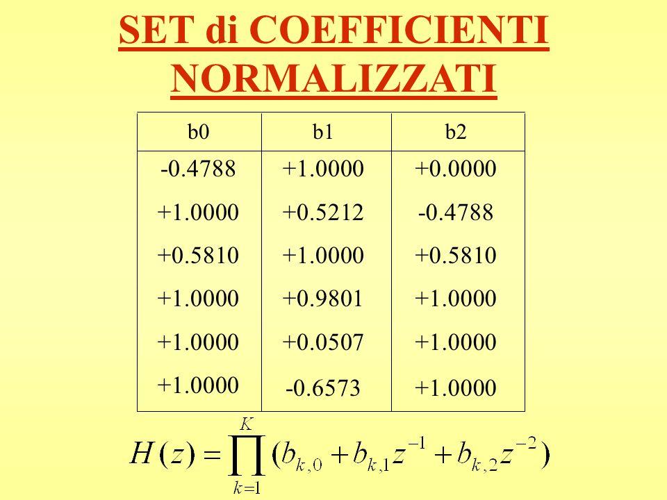 SET di COEFFICIENTI NORMALIZZATI b0 -0.4788 +1.0000 +0.5810 +1.0000 +1.0000 +1.0000 b1 +1.0000 +0.5212 +1.0000 +0.9801 +0.0507 -0.6573 b2 +0.0000 -0.4