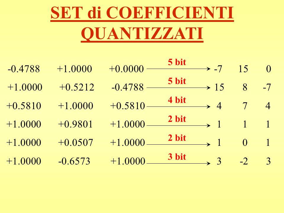 SET di COEFFICIENTI QUANTIZZATI -0.4788 +1.0000 +0.0000 +1.0000 +0.5212 -0.4788 +0.5810 +1.0000 +0.5810 +1.0000 +0.9801 +1.0000 +1.0000 +0.0507 +1.000