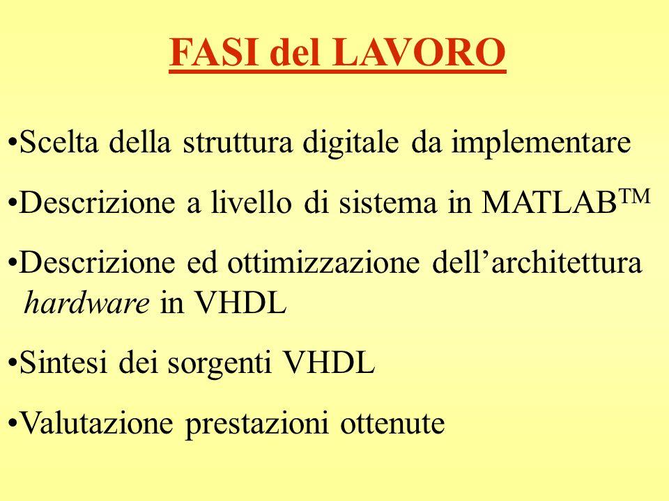 FASI del LAVORO Scelta della struttura digitale da implementare Descrizione a livello di sistema in MATLAB TM Descrizione ed ottimizzazione dellarchit