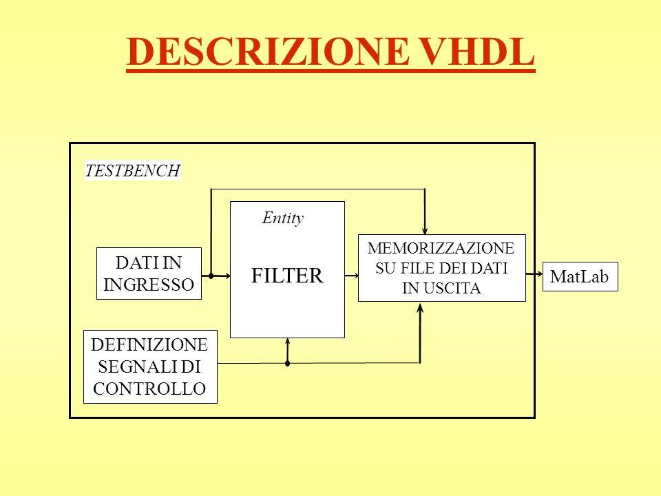 DESCRIZIONE VHDL TESTBENCH Entity FILTER DATI IN INGRESSO DEFINIZIONE SEGNALI DI CONTROLLO MEMORIZZAZIONE SU FILE DEI DATI IN USCITA MatLab