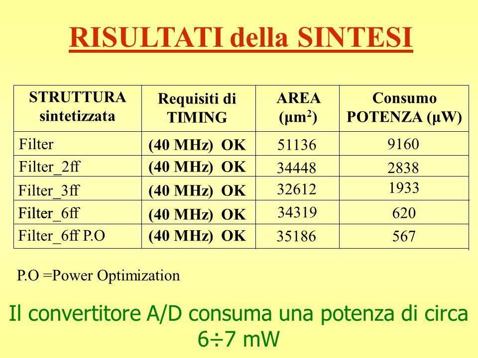 RISULTATI della SINTESI Consumo POTENZA (μW) AREA (μm 2 ) Requisiti di TIMING STRUTTURA sintetizzata (40 MHz) OK Filter Filter_2ff Filter_3ff FilterFi