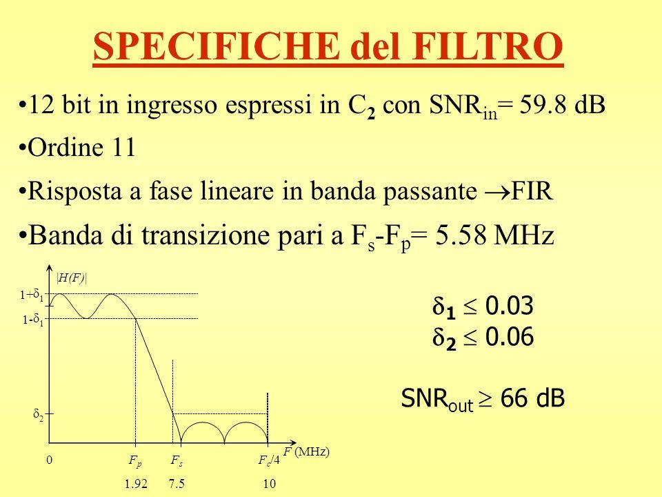 SPECIFICHE del FILTRO 12 bit in ingresso espressi in C 2 con SNR in = 59.8 dB Ordine 11 Risposta a fase lineare in banda passante FIR Banda di transiz
