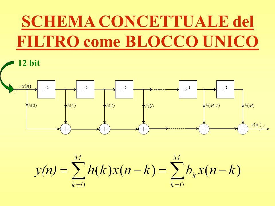 SCHEMA CONCETTUALE del FILTRO come BLOCCO UNICO 12 bit