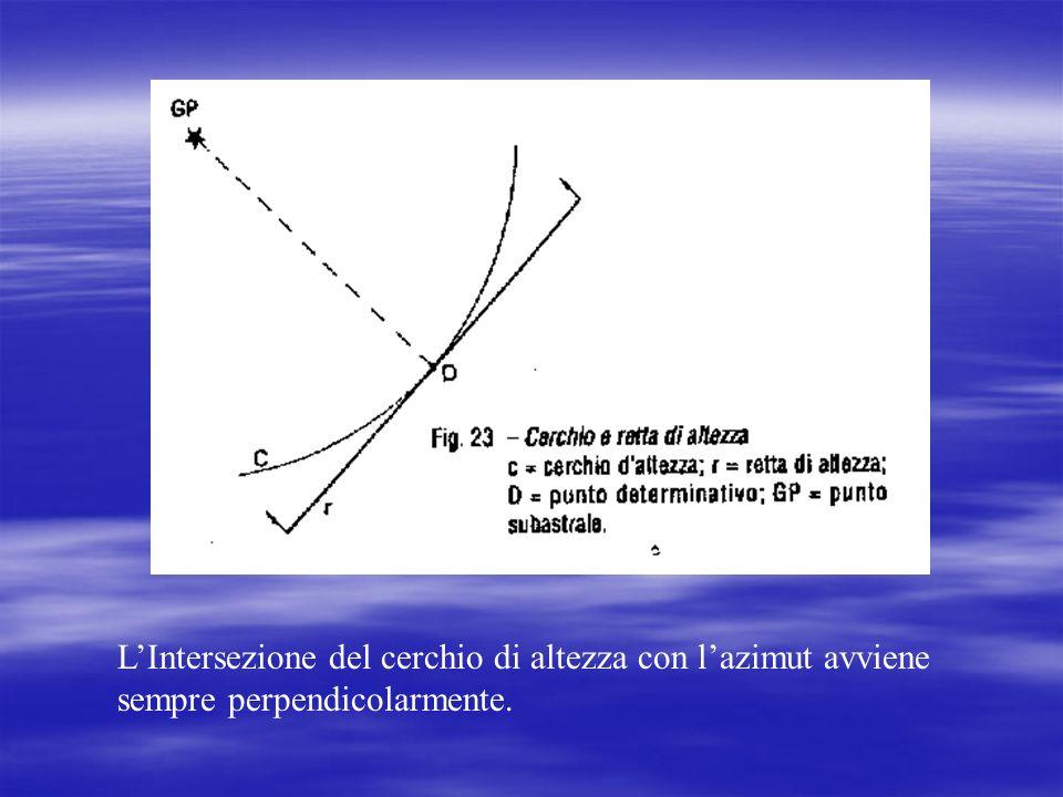 PS Cerchio di Certezza Cerchio daltezza D Il Punto di questa zona più vicino al Punto stimato, è in D, cioè nellintersezione del cerchio di altezza co