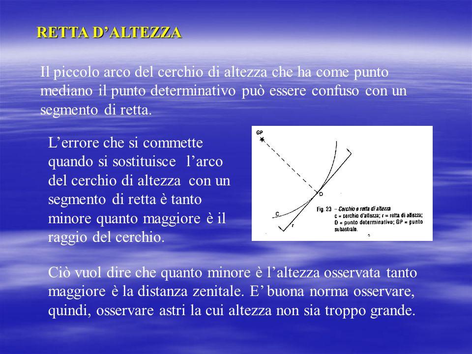 LIntersezione del cerchio di altezza con lazimut avviene sempre perpendicolarmente.