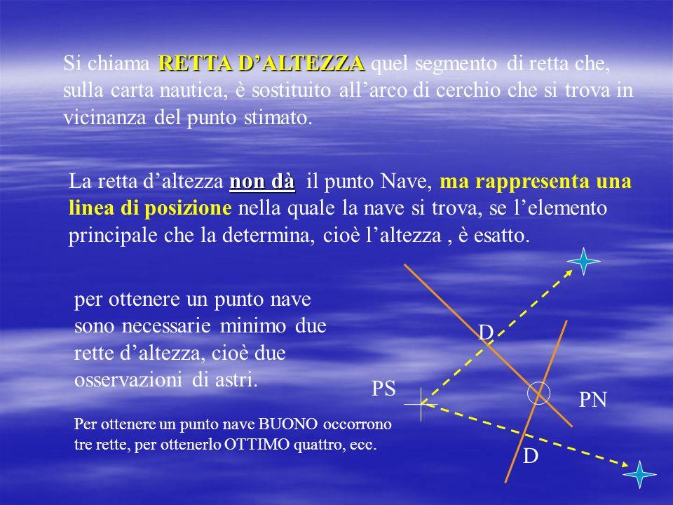 RETTA DALTEZZA Il piccolo arco del cerchio di altezza che ha come punto mediano il punto determinativo può essere confuso con un segmento di retta. Le