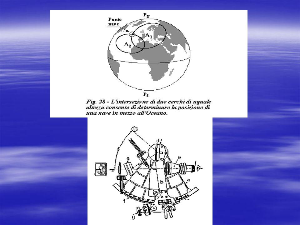 RETTA DALTEZZA Si chiama RETTA DALTEZZA quel segmento di retta che, sulla carta nautica, è sostituito allarco di cerchio che si trova in vicinanza del