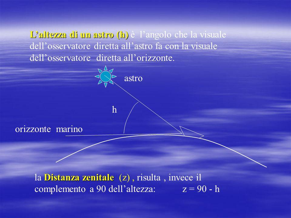 Laltezza di un astro (h) Laltezza di un astro (h) è langolo che la visuale dellosservatore diretta allastro fa con la visuale dellosservatore diretta allorizzonte.