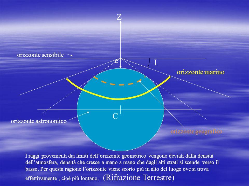LAltezza osservata (ho) non è lAltezza Vera (hv) LAltezza osservata (ho) non è lAltezza Vera (hv)dellastro. Infatti le misure prese dalla superficie t