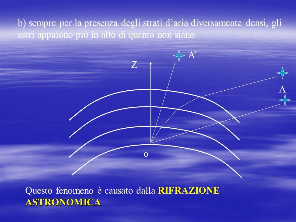 e C Z orizzonte sensibile orizzonte astronomico orizzonte geografico orizzonte marino I I raggi provenienti dai limiti dellorizzonte geometrico vengon
