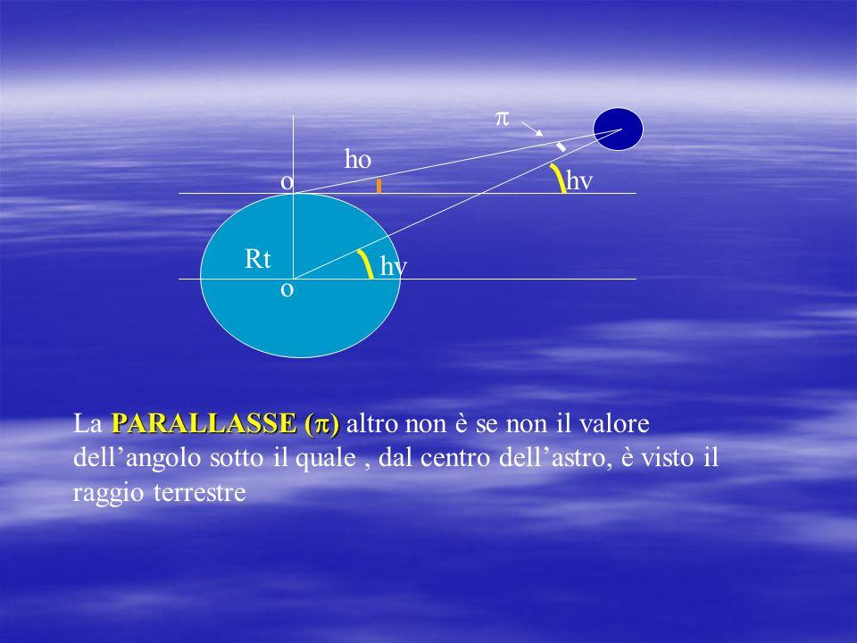 d) A causa della vicinanza alla Terra di Marte, di Venere e della Luna non possiamo ritenere (come facciamo per le stelle) che i raggi luminosi emessi