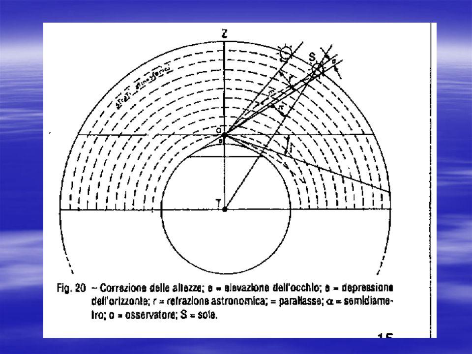 o o hv ho Rt PARALLASSE ( ) La PARALLASSE ( ) altro non è se non il valore dellangolo sotto il quale, dal centro dellastro, è visto il raggio terrestr