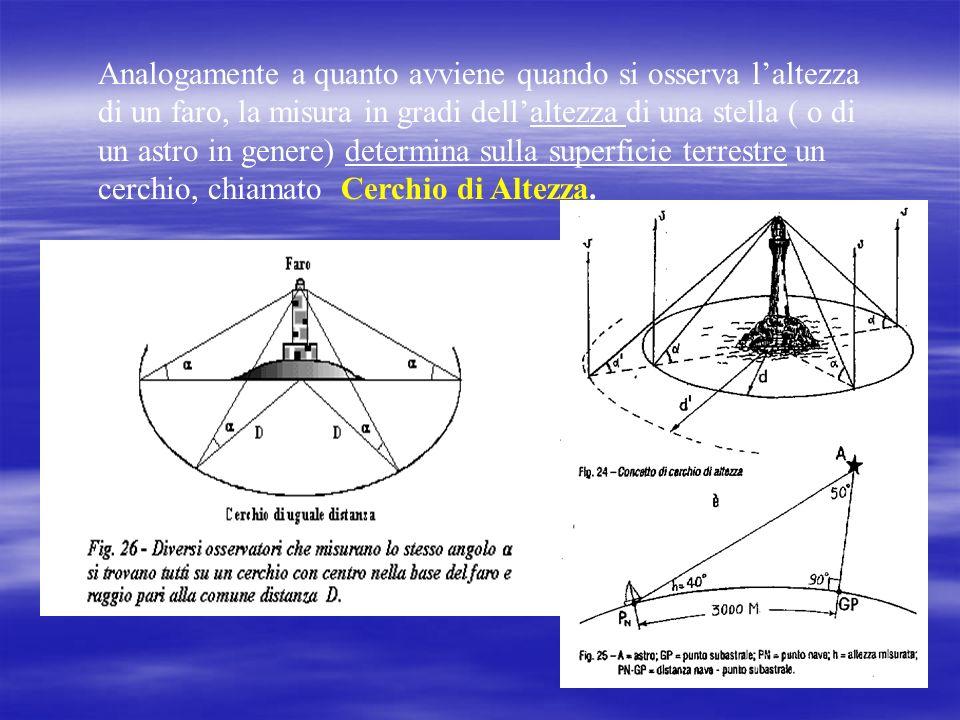 Analogamente a quanto avviene quando si osserva laltezza di un faro, la misura in gradi dellaltezza di una stella ( o di un astro in genere) determina sulla superficie terrestre un cerchio, chiamato Cerchio di Altezza.