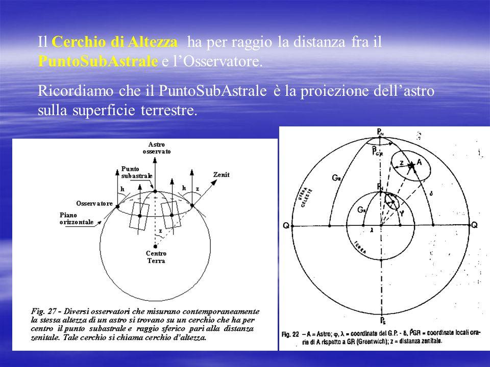 Il Cerchio di Altezza ha per raggio la distanza fra il PuntoSubAstrale e lOsservatore.
