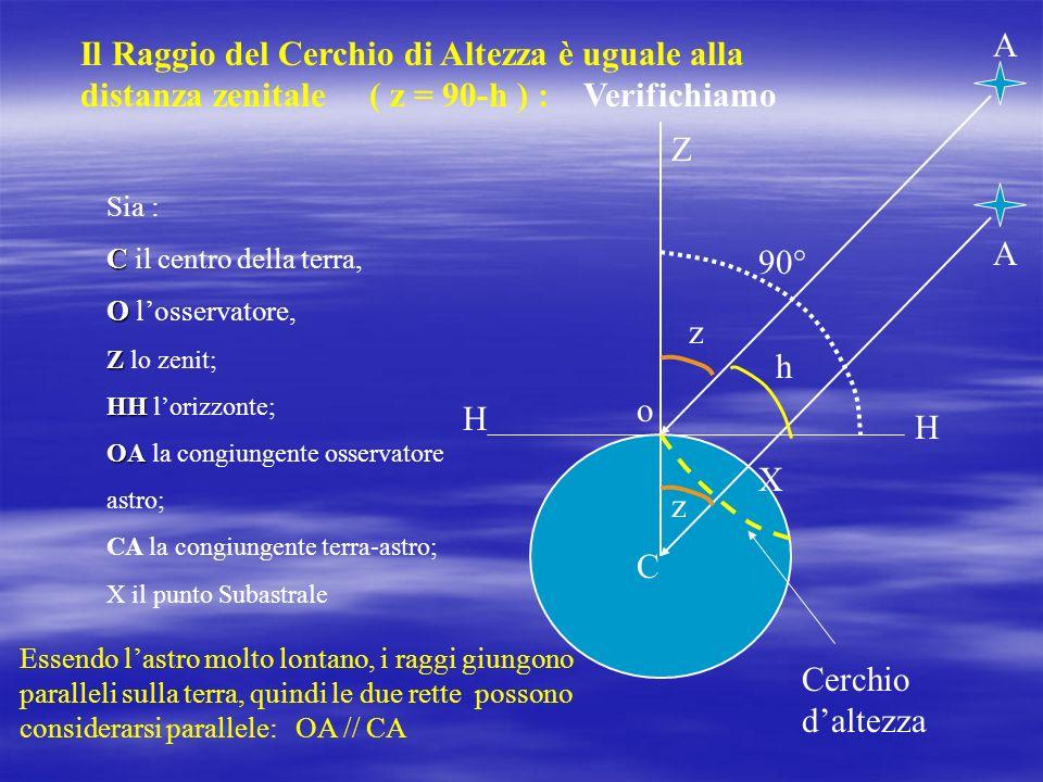 Il Raggio del Cerchio di Altezza è uguale alla distanza zenitale ( z = 90-h ) : Verifichiamo Sia : C C il centro della terra, O O losservatore, Z Z lo zenit; HH HH lorizzonte; OA OA la congiungente osservatore astro; CA la congiungente terra-astro; X il punto Subastrale o C Z H H Cerchio daltezza z h 90° z Essendo lastro molto lontano, i raggi giungono paralleli sulla terra, quindi le due rette possono considerarsi parallele: OA // CA A A X