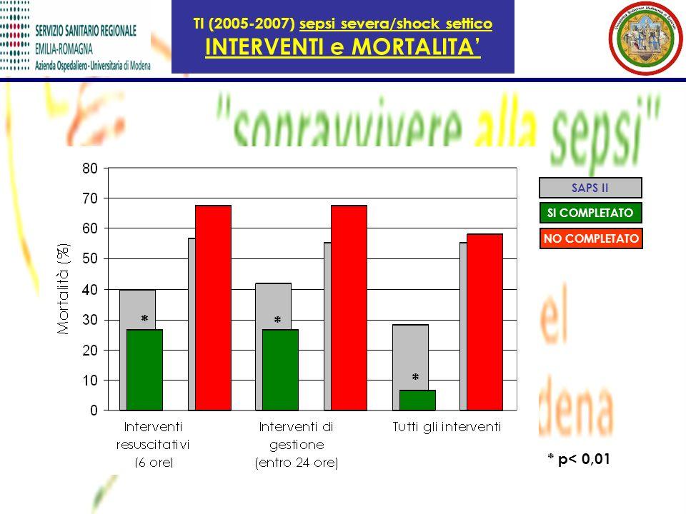 TI (2005-2007) sepsi severa/shock settico INTERVENTI e MORTALITA SAPS II SI COMPLETATO NO COMPLETATO * * * * p< 0,01