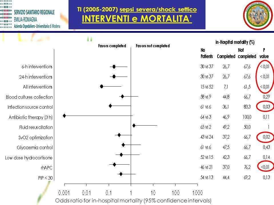 TI (2005-2007) sepsi severa/shock settico INTERVENTI e MORTALITA Odds ratio for in-hospital mortality (95% confidence intervals)