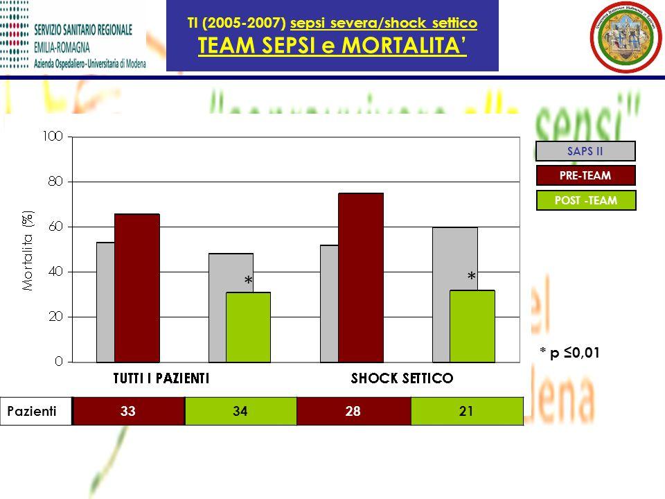 TI (2005-2007) sepsi severa/shock settico TEAM SEPSI e MORTALITA SAPS II PRE-TEAM POST -TEAM Pazienti33342821 * * * p 0,01