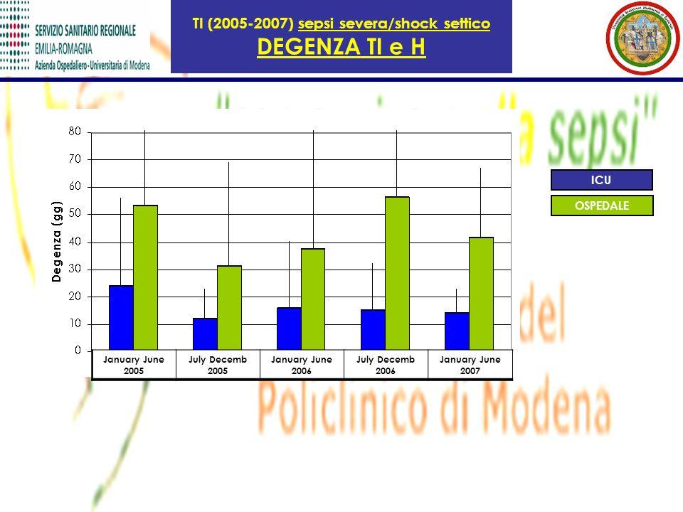 January June 2005 July Decemb 2005 January June 2006 July Decemb 2006 January June 2007 ICU OSPEDALE TI (2005-2007) sepsi severa/shock settico DEGENZA