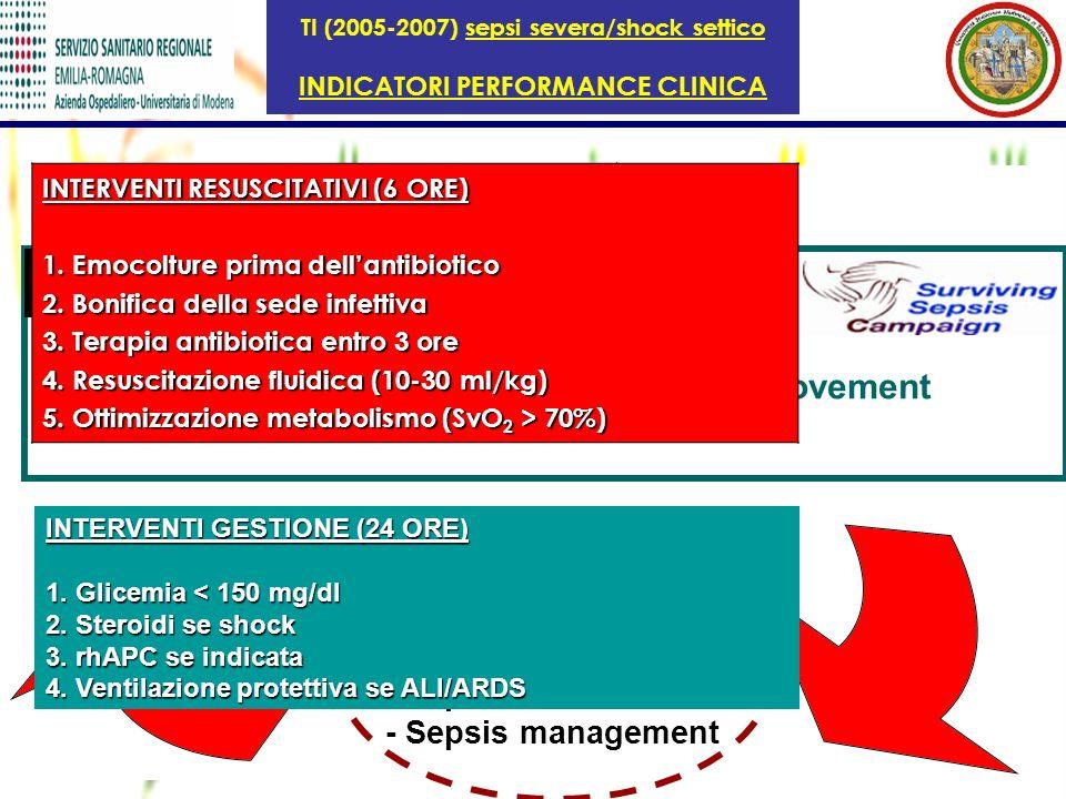 CLINICAL and ORGANIZATIONAL PROTOCOLS - pre- ICU - ICU PERORMANCE MEASUREMENT - Sepsis incidence - Sepsis management EDUCATION INFORMATION - Hospital