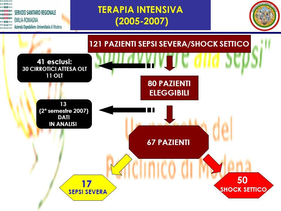 TERAPIA INTENSIVA (2005-2007) 121 PAZIENTI SEPSI SEVERA/SHOCK SETTICO 80 PAZIENTI ELEGGIBILI 67 PAZIENTI 17 SEPSI SEVERA 50 SHOCK SETTICO 41 esclusi: