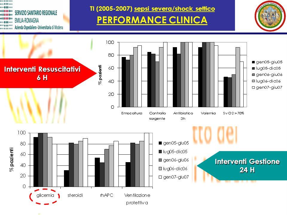 TI (2005-2007) sepsi severa/shock settico PERFORMANCE CLINICA Interventi Resuscitativi 6 H Interventi Gestione 24 H