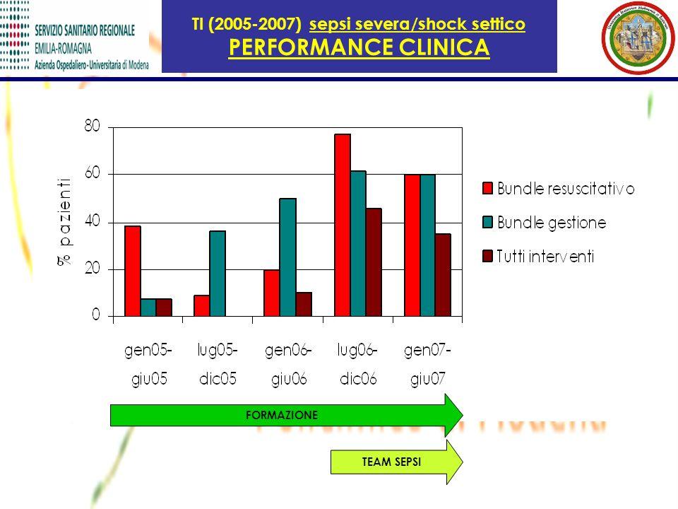 TI (2005-2007) sepsi severa/shock settico PERFORMANCE CLINICA TEAM SEPSI FORMAZIONE