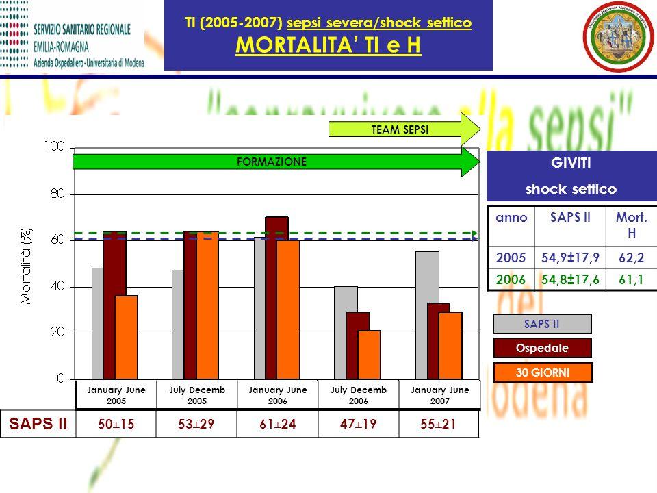 TI (2005-2007) sepsi severa/shock settico MORTALITA TI e H GIViTI shock settico annoSAPS IIMort. H 200554,9±17,962,2 200654,8±17,661,1 SAPS II 50±1553