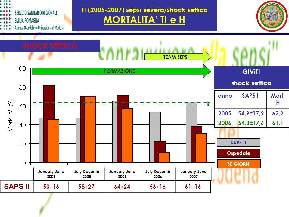 TI (2005-2007) sepsi severa/shock settico MORTALITA TI e H GIViTI shock settico annoSAPS IIMort. H 200554,9±17,962,2 200654,8±17,661,1 SAPS II 50±1658