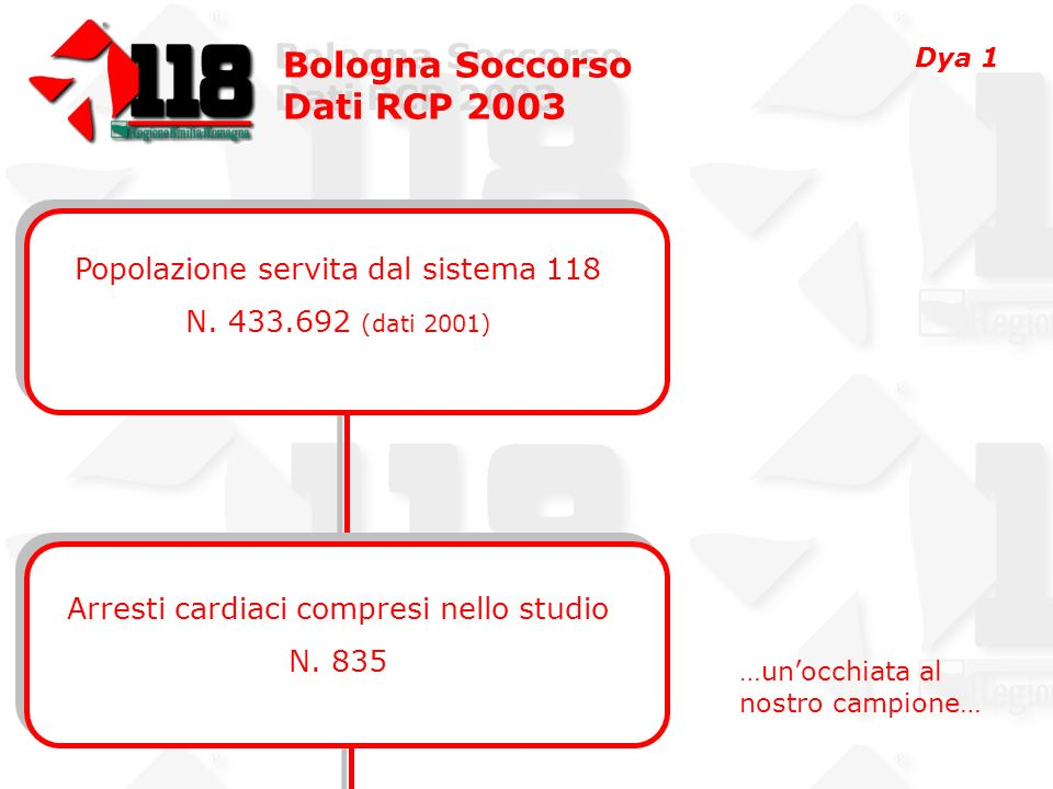 Bologna Soccorso Dati RCP 2003 Bologna Soccorso Dati RCP 2003 Dati Istat 2001 Comuni di:Bologna371.217 Casalecchio di Reno 33.029 S.Lazzaro 29.446 >65 anni26.30% >75 anni12.94 Decessi = 5708 (1.32%) (anno 2000; media nazionale 0.96%) Dya 2