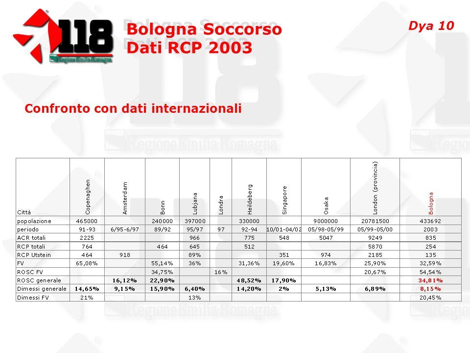 Bologna Soccorso Dati RCP 2003 Bologna Soccorso Dati RCP 2003 Confronto con dati internazionali Dya 10