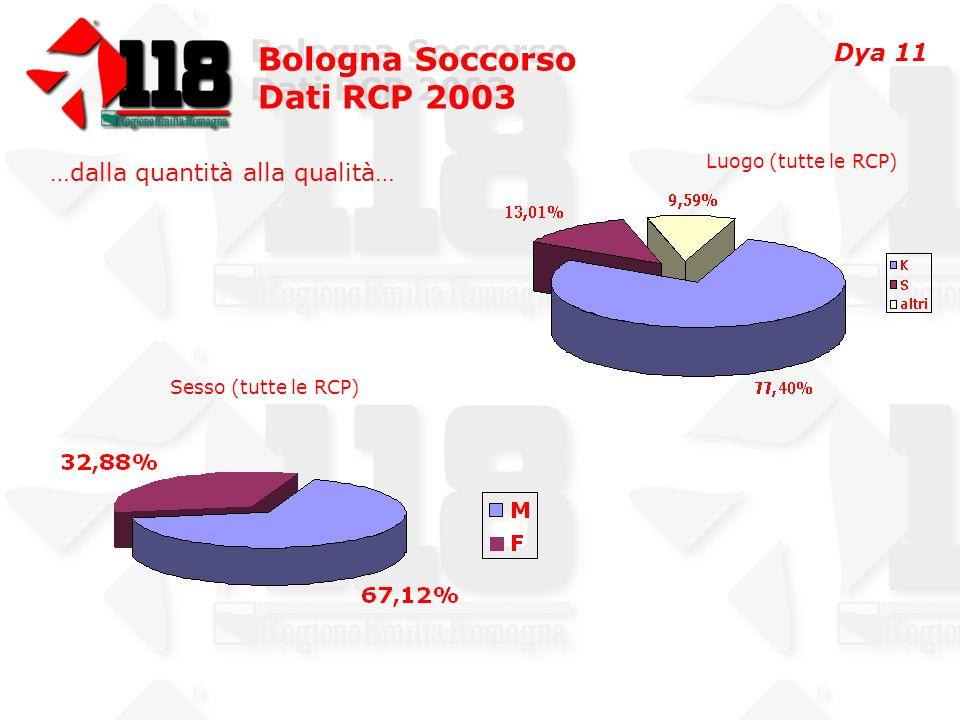 Bologna Soccorso Dati RCP 2003 Bologna Soccorso Dati RCP 2003 …dalla quantità alla qualità… Luogo (tutte le RCP) Sesso (tutte le RCP) Dya 11