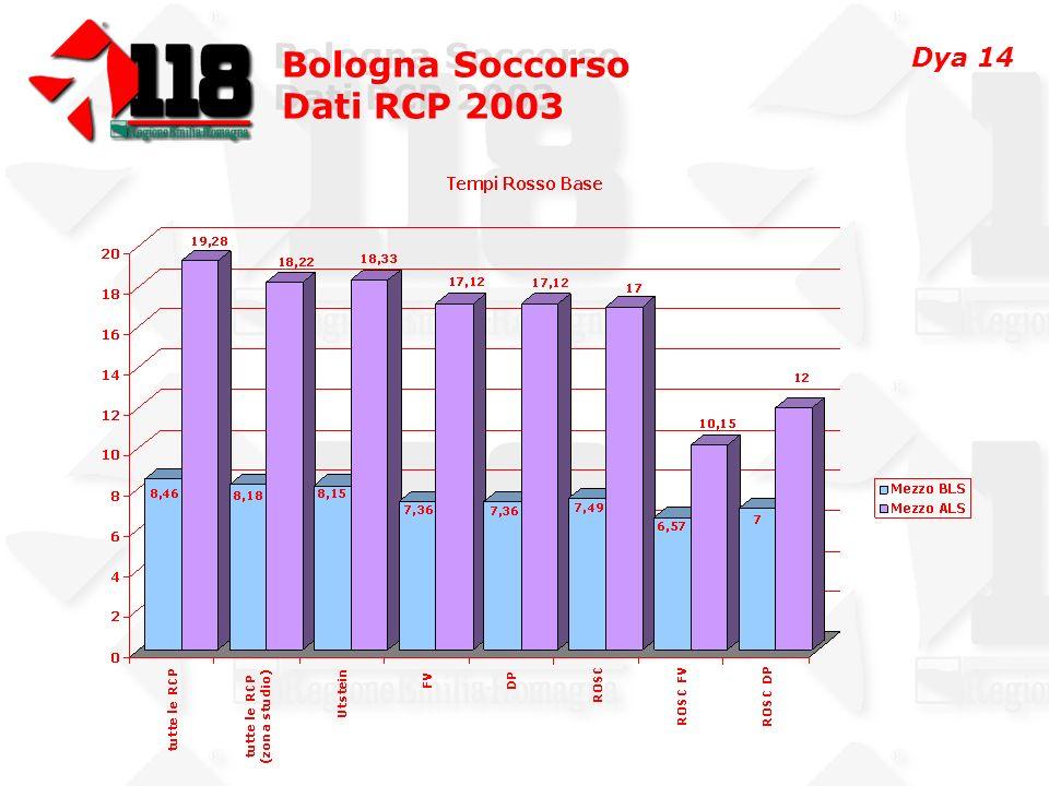 Bologna Soccorso Dati RCP 2003 Bologna Soccorso Dati RCP 2003 Dya 14
